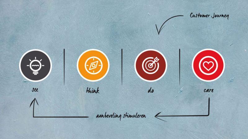 Middels een customer journey bepaal je jouw marketing strategie